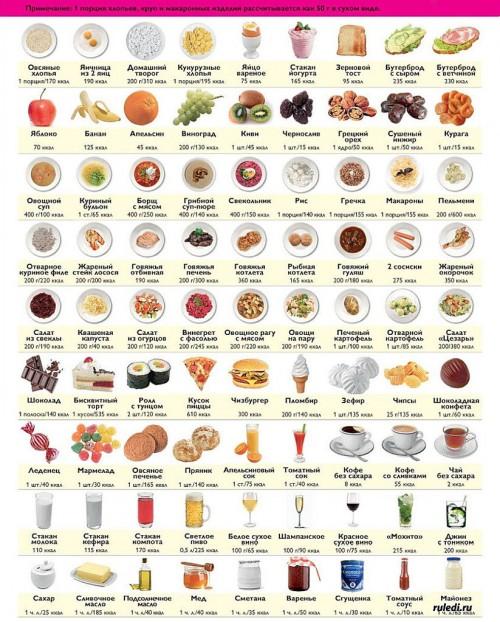 Диета для набора веса: меню, рецепты